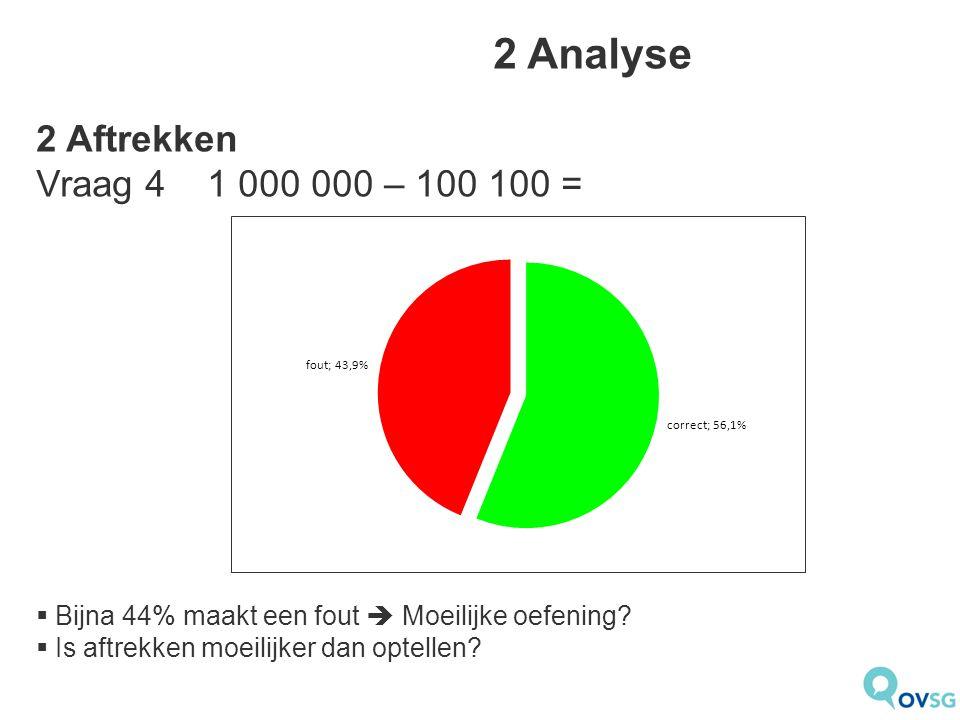 2 Analyse 2 Aftrekken Vraag 4 1 000 000 – 100 100 =  Bijna 44% maakt een fout  Moeilijke oefening?  Is aftrekken moeilijker dan optellen?