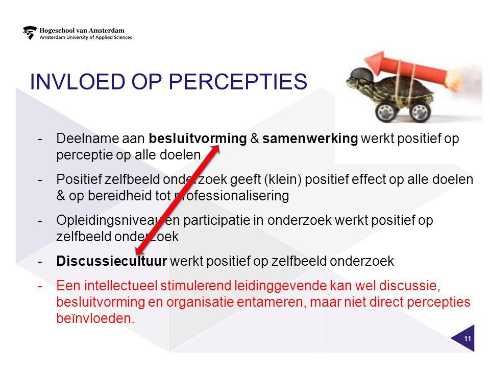 INVLOED OP PERCEPTIES 11 -Deelname aan besluitvorming & samenwerking werkt positief op perceptie op alle doelen -Positief zelfbeeld onderzoek geeft (klein) positief effect op alle doelen & op bereidheid tot professionalisering -Opleidingsniveau en participatie in onderzoek werkt positief op zelfbeeld onderzoek -Discussiecultuur werkt positief op zelfbeeld onderzoek -Een intellectueel stimulerend leidinggevende kan wel discussie, besluitvorming en organisatie entameren, maar niet direct percepties beïnvloeden.