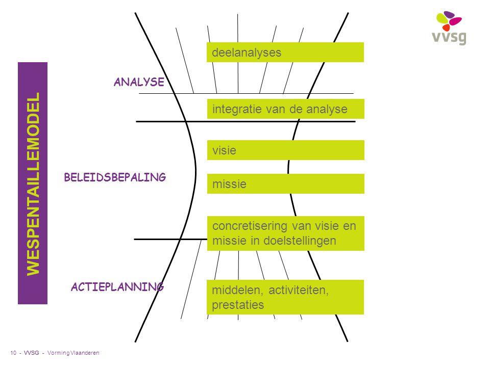 VVSG - 10 - ANALYSE ACTIEPLANNING BELEIDSBEPALING integratie van de analyse deelanalyses visie missie concretisering van visie en missie in doelstelli