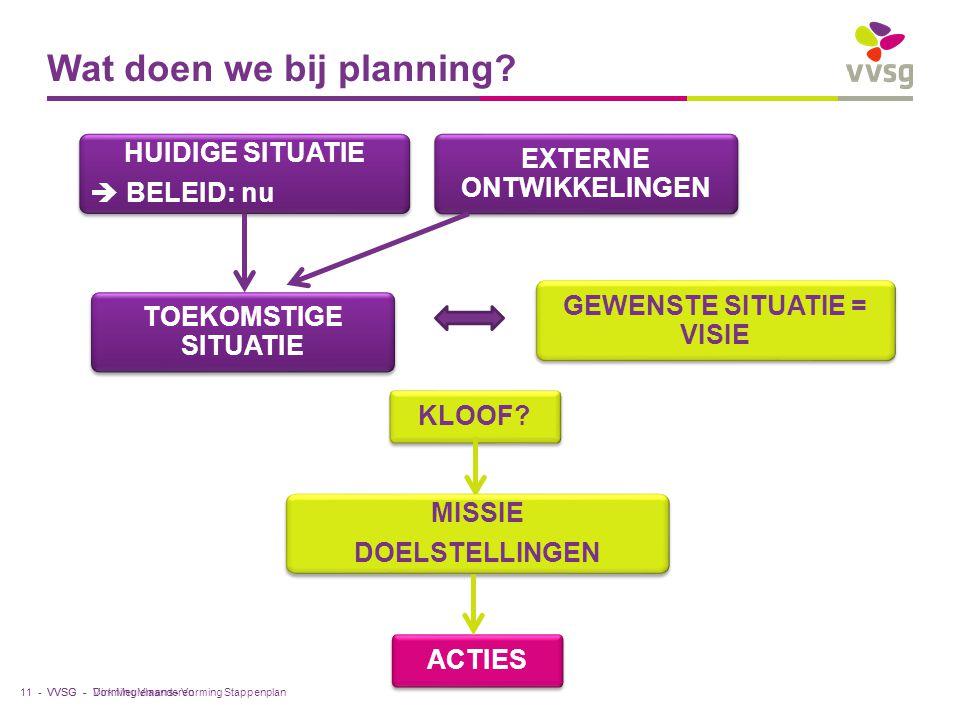 VVSG - Wat doen we bij planning? HUIDIGE SITUATIE  BELEID: nu HUIDIGE SITUATIE  BELEID: nu EXTERNE ONTWIKKELINGEN TOEKOMSTIGE SITUATIE GEWENSTE SITU