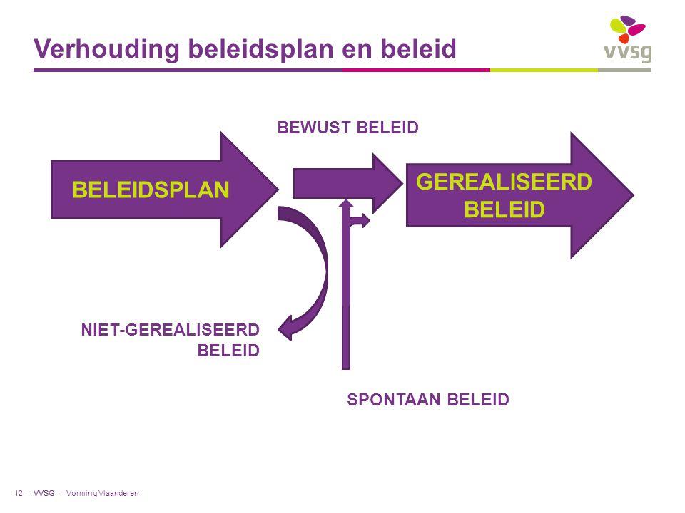 VVSG - Verhouding beleidsplan en beleid Vorming Vlaanderen12 - BELEIDSPLAN GEREALISEERD BELEID NIET-GEREALISEERD BELEID BEWUST BELEID SPONTAAN BELEID