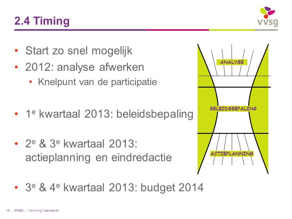 VVSG - Start zo snel mogelijk 2012: analyse afwerken Knelpunt van de participatie 1 e kwartaal 2013: beleidsbepaling 2 e & 3 e kwartaal 2013: actiepla