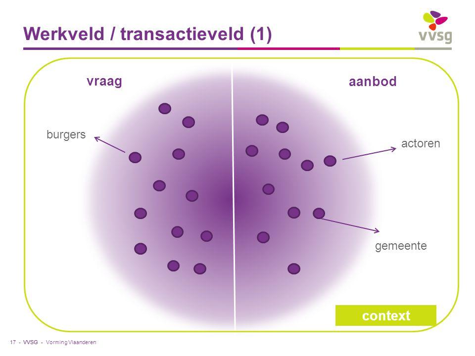 VVSG - Werkveld / transactieveld (1) Vorming Vlaanderen17 - aanbod vraag actoren burgers gemeente context