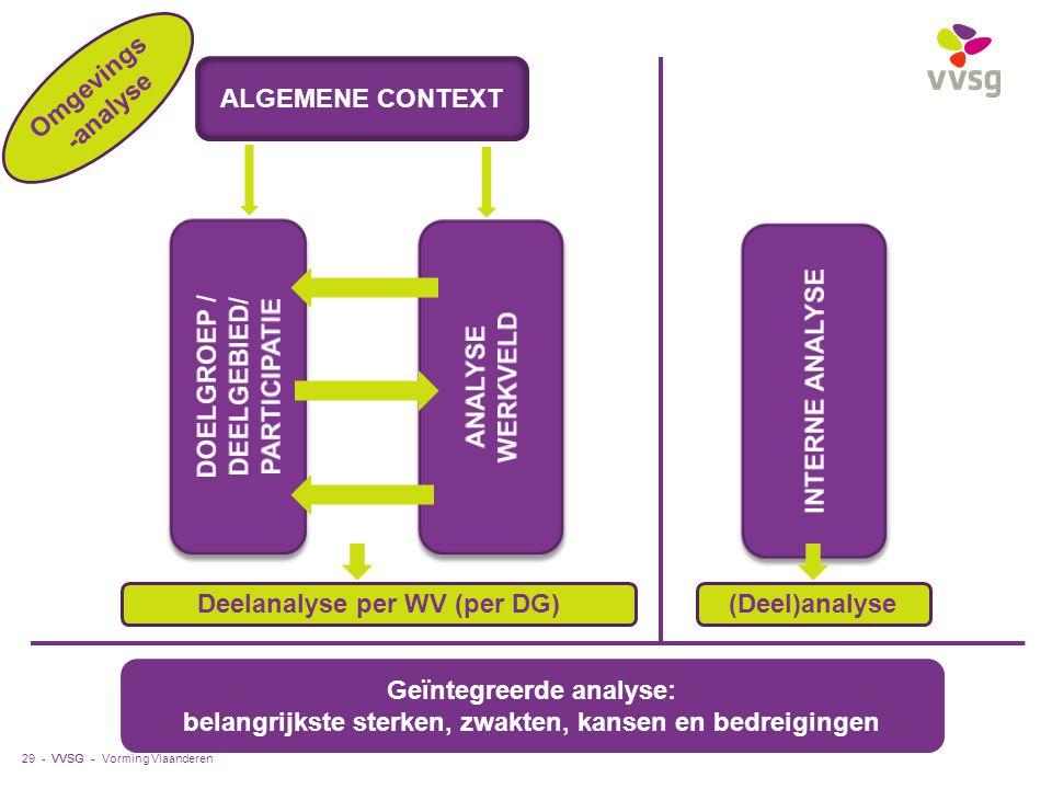 VVSG - Vorming Vlaanderen29 - ALGEMENE CONTEXT Deelanalyse per WV (per DG)(Deel)analyse Geïntegreerde analyse: belangrijkste sterken, zwakten, kansen