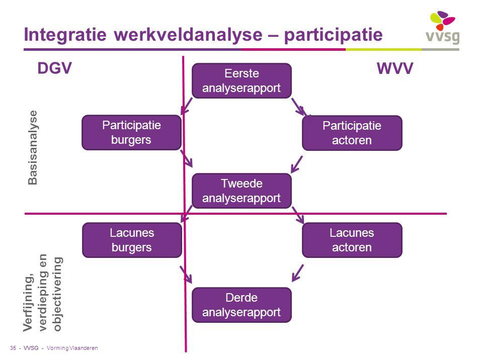 VVSG - Integratie werkveldanalyse – participatie Vorming Vlaanderen35 - Eerste analyserapport Participatie burgers Participatie actoren Tweede analyse