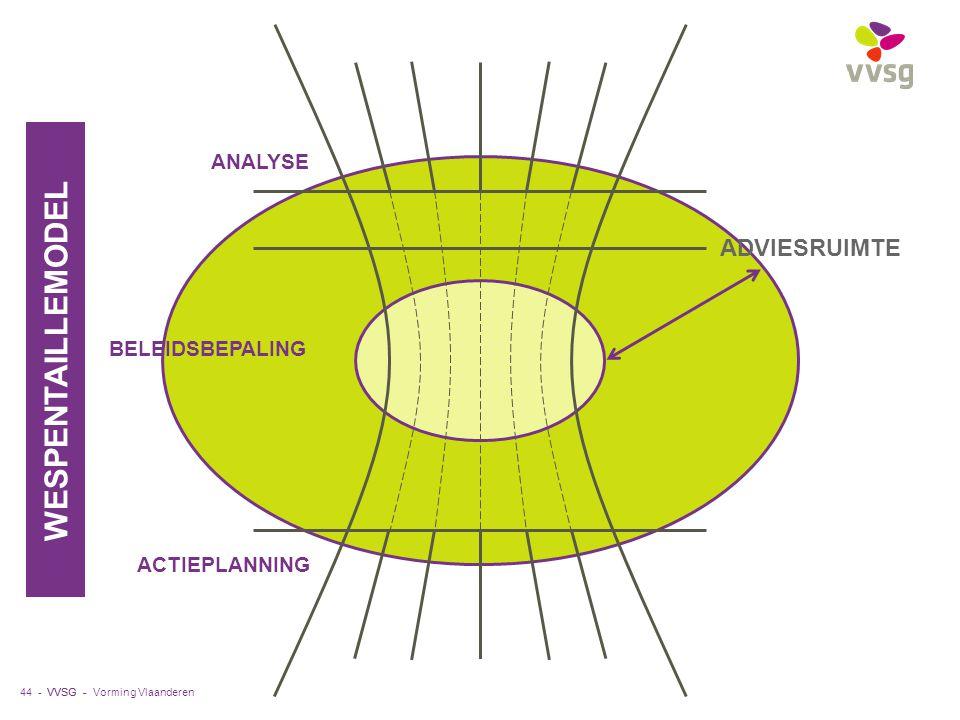 VVSG - 44 - ANALYSE ACTIEPLANNING BELEIDSBEPALING WESPENTAILLEMODEL ADVIESRUIMTE Vorming Vlaanderen