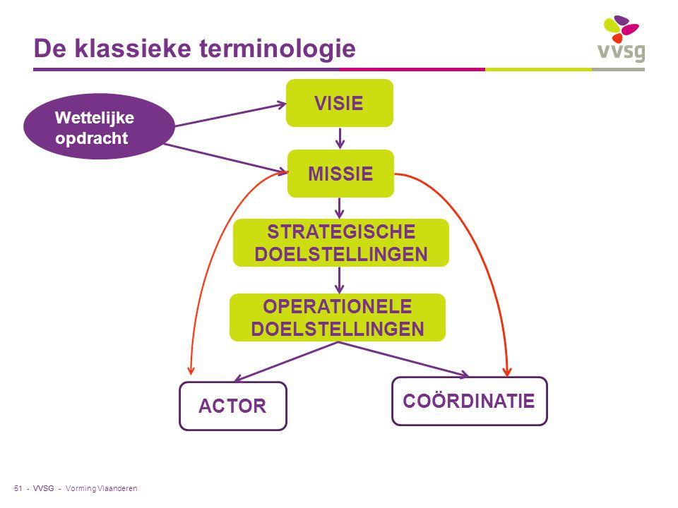 VVSG - De klassieke terminologie Vorming Vlaanderen51 - Wettelijke opdracht VISIE MISSIE STRATEGISCHE DOELSTELLINGEN OPERATIONELE DOELSTELLINGEN ACTOR