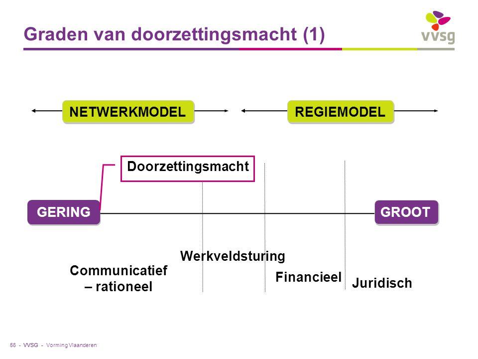 VVSG - Graden van doorzettingsmacht (1) Vorming Vlaanderen56 - GERING GROOT Communicatief – rationeel Financieel Juridisch Werkveldsturing NETWERKMODE