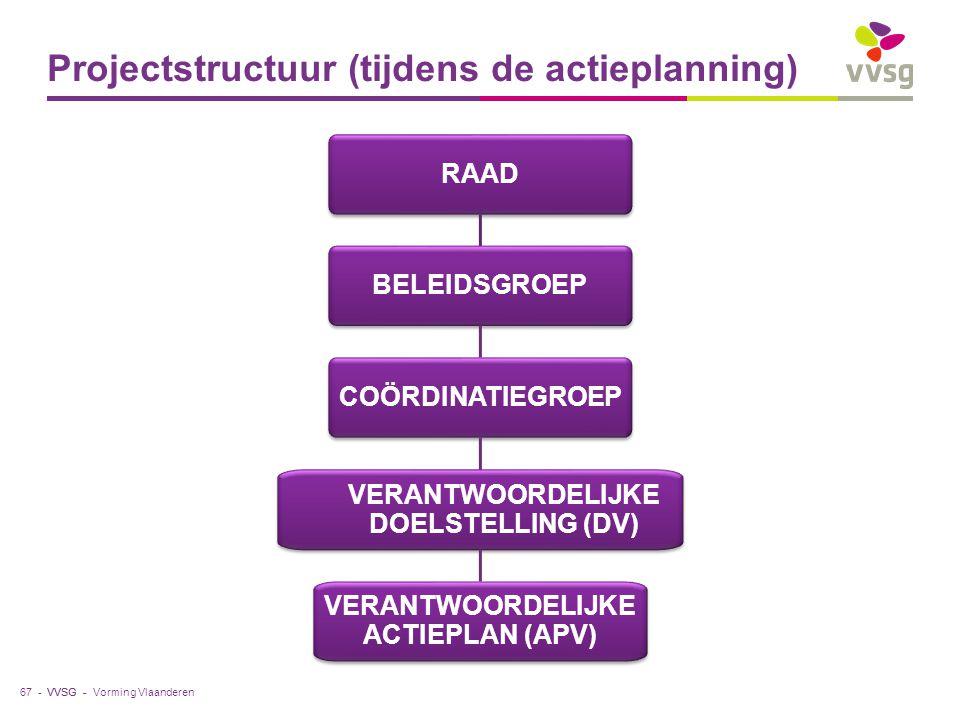 VVSG - Projectstructuur (tijdens de actieplanning) Vorming Vlaanderen67 - RAAD BELEIDSGROEP COÖRDINATIEGROEP VERANTWOORDELIJKE DOELSTELLING (DV) VERAN