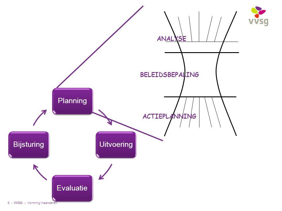 VVSG - Vorming Vlaanderen9 - ANALYSE ACTIEPLANNING BELEIDSBEPALING Planning Uitvoering EvaluatieBijsturing