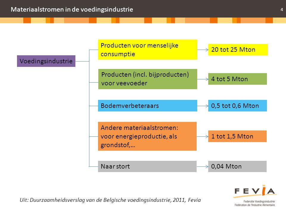 4 Materiaalstromen in de voedingsindustrie Voedingsindustrie Producten voor menselijke consumptie 20 tot 25 Mton Producten (incl. bijproducten) voor v