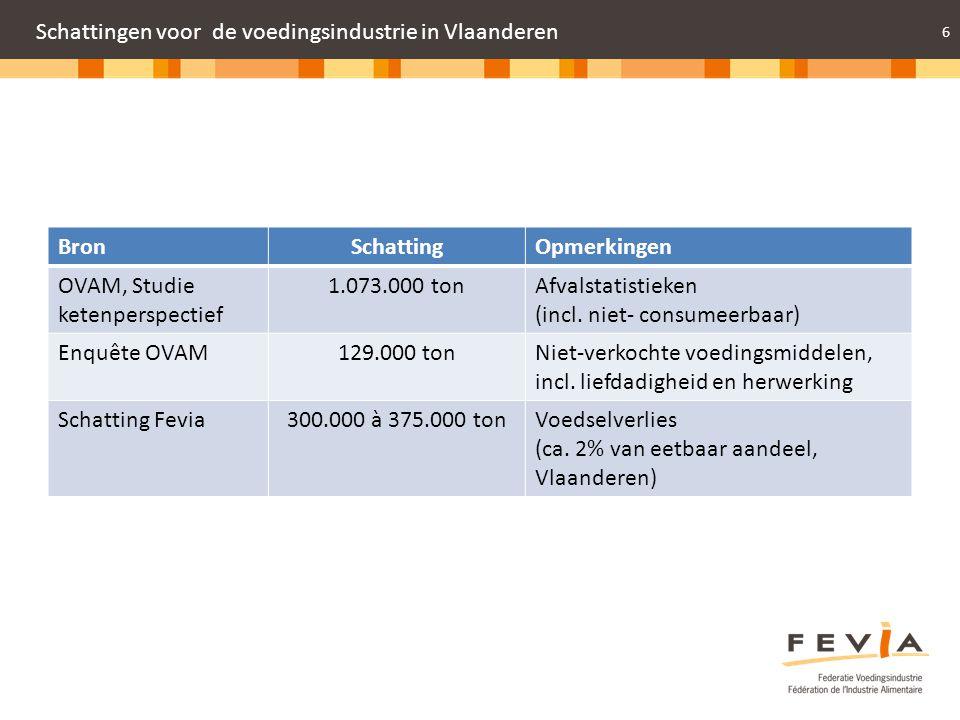 6 Schattingen voor de voedingsindustrie in Vlaanderen BronSchattingOpmerkingen OVAM, Studie ketenperspectief 1.073.000 tonAfvalstatistieken (incl. nie