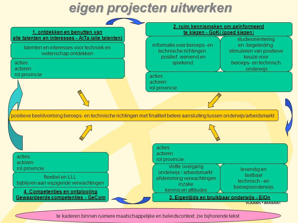 eigen projecten uitwerken positieve beeldvorming beroeps- en technische richtingen met finaliteit betere aansluiting tussen onderwijs/arbeidsmarkt tal
