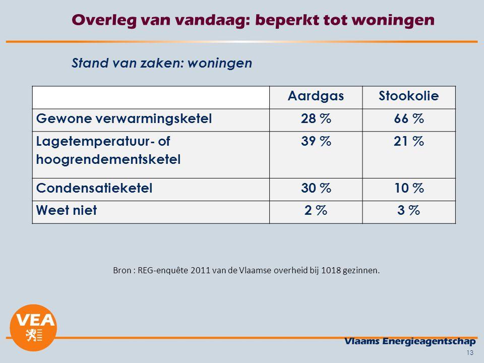 13 Overleg van vandaag: beperkt tot woningen Stand van zaken: woningen Bron : REG-enquête 2011 van de Vlaamse overheid bij 1018 gezinnen.