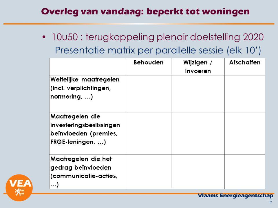18 Overleg van vandaag: beperkt tot woningen 10u50 : terugkoppeling plenair doelstelling 2020 Presentatie matrix per parallelle sessie (elk 10') Behouden Wijzigen / Invoeren Afschaffen Wettelijke maatregelen (incl.