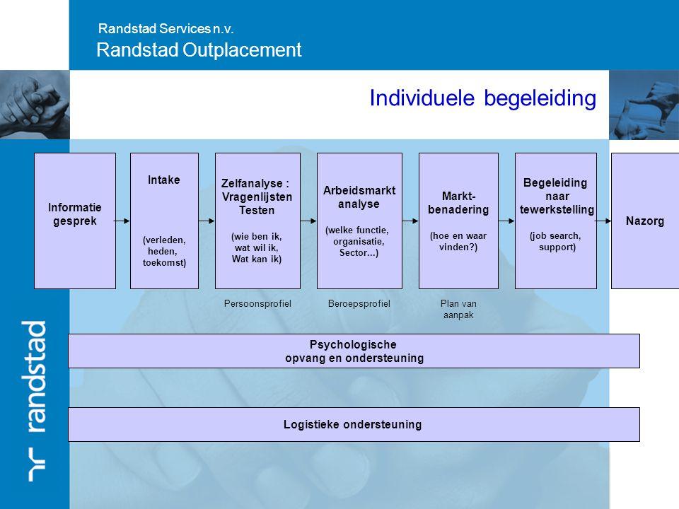 Randstad Services n.v. Randstad Outplacement Individuele begeleiding Psychologische opvang en ondersteuning Informatie gesprek Zelfanalyse : Vragenlij
