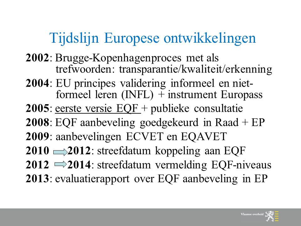 Tijdslijn Europese ontwikkelingen 2002: Brugge-Kopenhagenproces met als trefwoorden: transparantie/kwaliteit/erkenning 2004:EU principes validering informeel en niet- formeel leren (INFL) + instrument Europass 2005: eerste versie EQF + publieke consultatie 2008: EQF aanbeveling goedgekeurd in Raad + EP 2009:aanbevelingen ECVET en EQAVET 2010 2012: streefdatum koppeling aan EQF 2012 2014: streefdatum vermelding EQF-niveaus 2013: evaluatierapport over EQF aanbeveling in EP