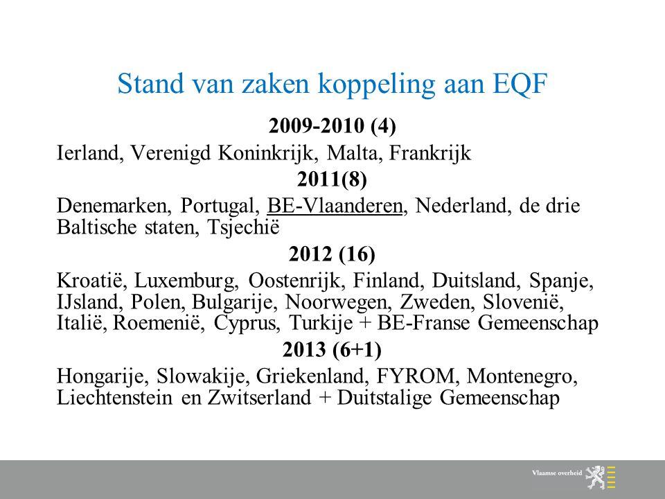 Stand van zaken koppeling aan EQF 2009-2010 (4) Ierland, Verenigd Koninkrijk, Malta, Frankrijk 2011(8) Denemarken, Portugal, BE-Vlaanderen, Nederland, de drie Baltische staten, Tsjechië 2012 (16) Kroatië, Luxemburg, Oostenrijk, Finland, Duitsland, Spanje, IJsland, Polen, Bulgarije, Noorwegen, Zweden, Slovenië, Italië, Roemenië, Cyprus, Turkije + BE-Franse Gemeenschap 2013 (6+1) Hongarije, Slowakije, Griekenland, FYROM, Montenegro, Liechtenstein en Zwitserland + Duitstalige Gemeenschap