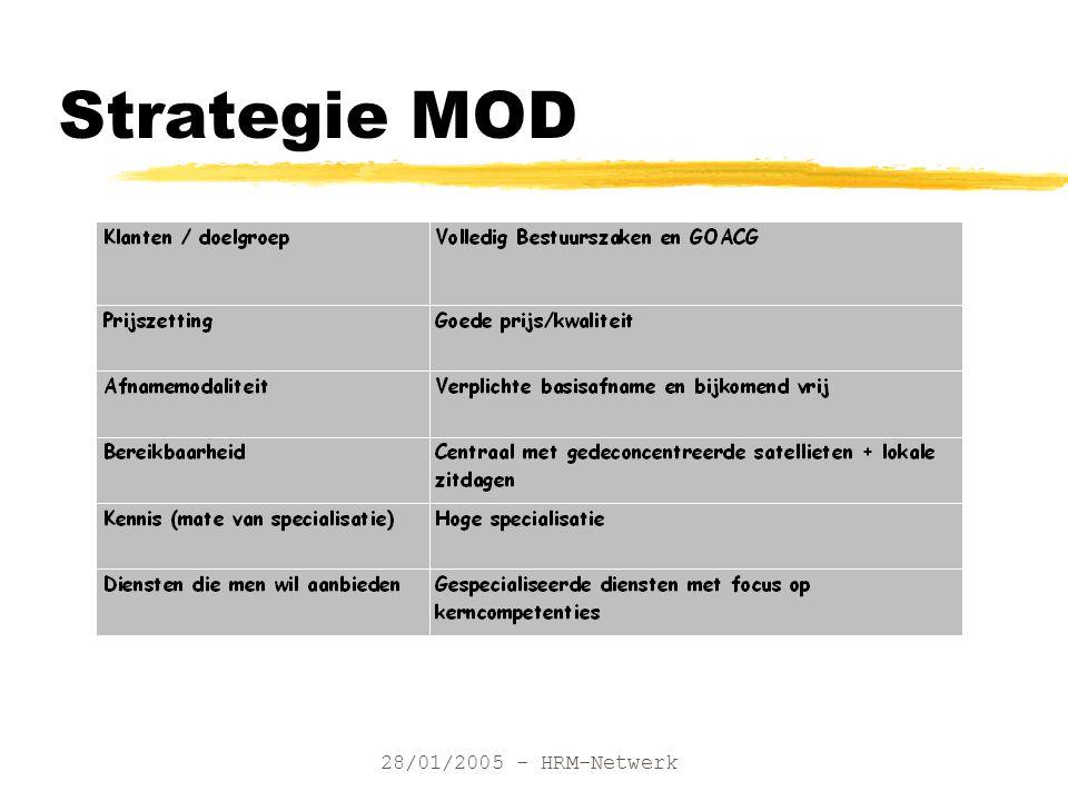 28/01/2005 - HRM-Netwerk Strategie MOD