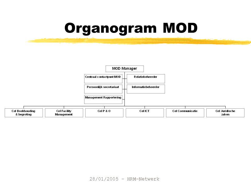 28/01/2005 - HRM-Netwerk Organogram MOD