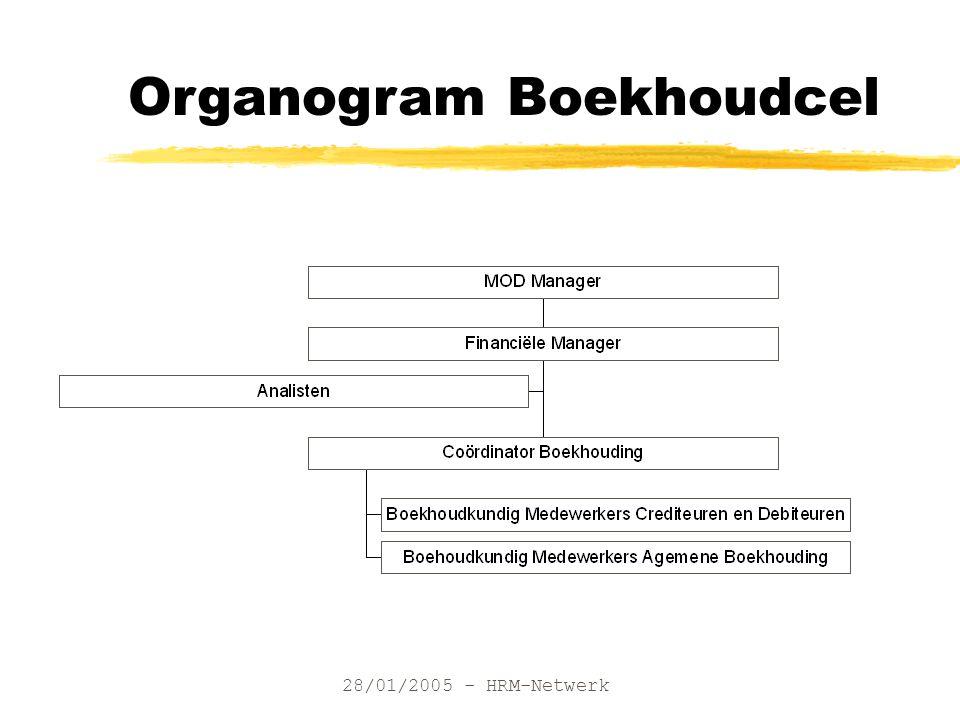 28/01/2005 - HRM-Netwerk Organogram Boekhoudcel
