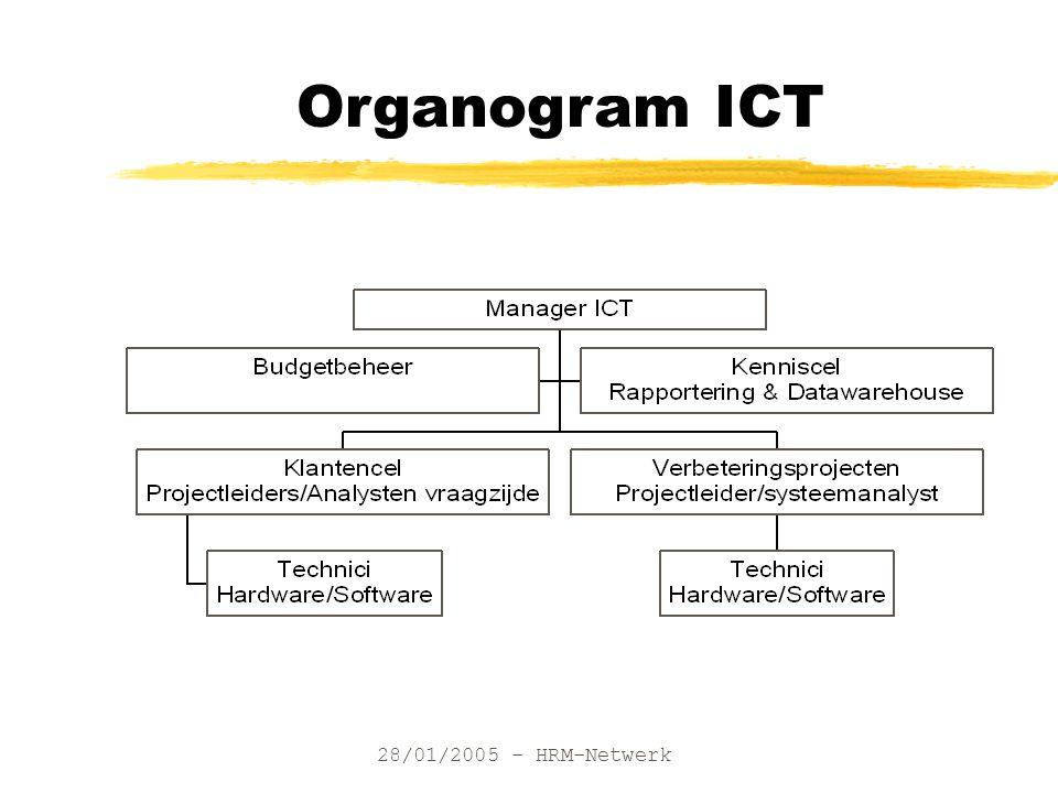 28/01/2005 - HRM-Netwerk Organogram ICT