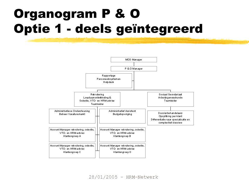28/01/2005 - HRM-Netwerk Organogram P & O Optie 1 - deels geïntegreerd