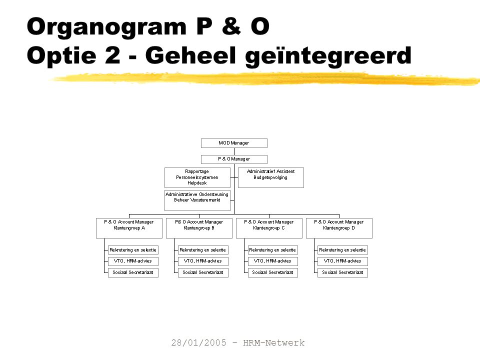 28/01/2005 - HRM-Netwerk Organogram P & O Optie 2 - Geheel geïntegreerd