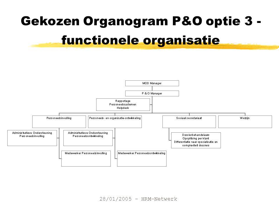 28/01/2005 - HRM-Netwerk Gekozen Organogram P&O optie 3 - functionele organisatie