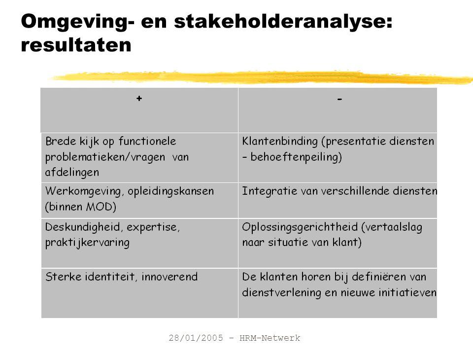 28/01/2005 - HRM-Netwerk Omgeving- en stakeholderanalyse: resultaten