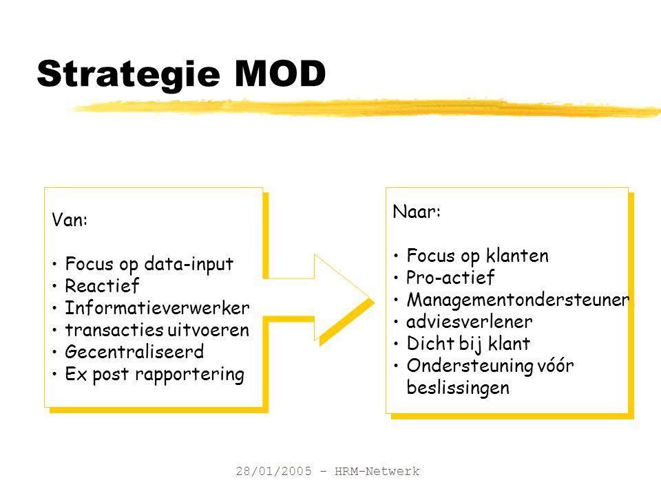 28/01/2005 - HRM-Netwerk Strategie MOD Van: Focus op data-input Reactief Informatieverwerker transacties uitvoeren Gecentraliseerd Ex post rapporterin