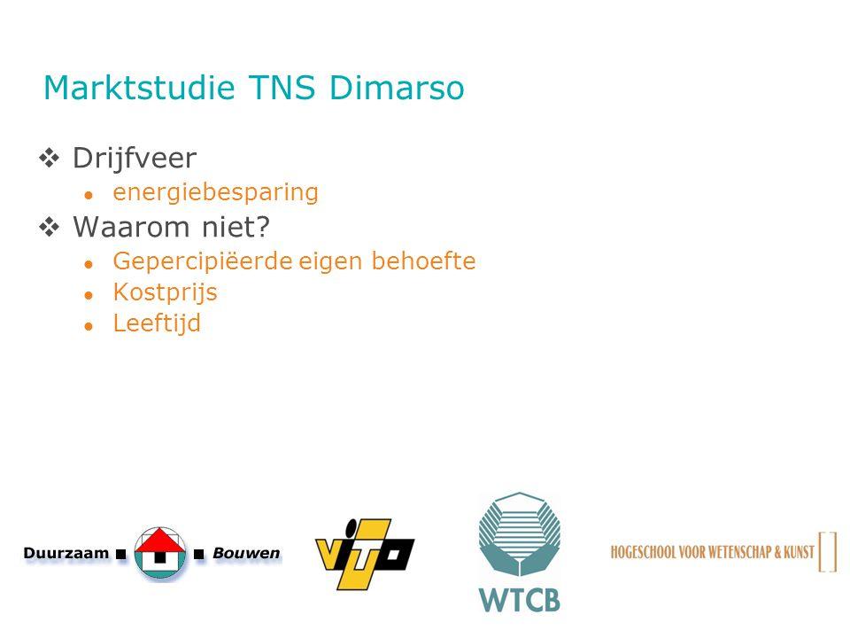 Marktstudie TNS Dimarso  Drijfveer energiebesparing  Waarom niet? Gepercipiëerde eigen behoefte Kostprijs Leeftijd