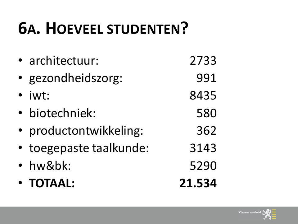 6 A. H OEVEEL STUDENTEN ? architectuur: 2733 gezondheidszorg:991 iwt:8435 biotechniek:580 productontwikkeling:362 toegepaste taalkunde:3143 hw&bk: 529