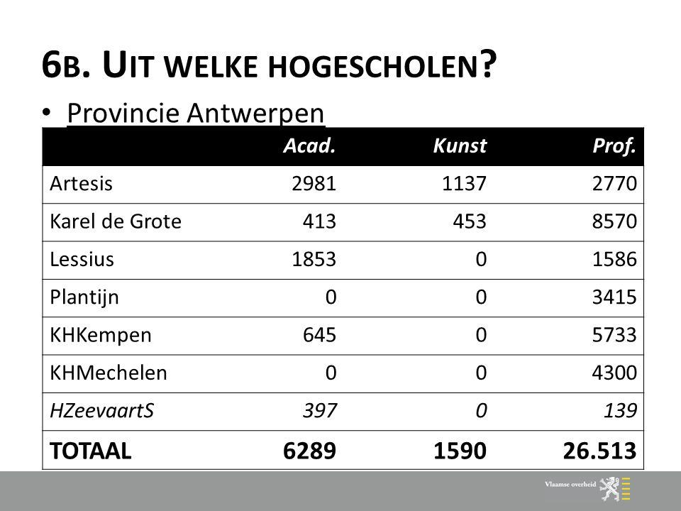 6 B. U IT WELKE HOGESCHOLEN . Provincie Antwerpen Acad.KunstProf.