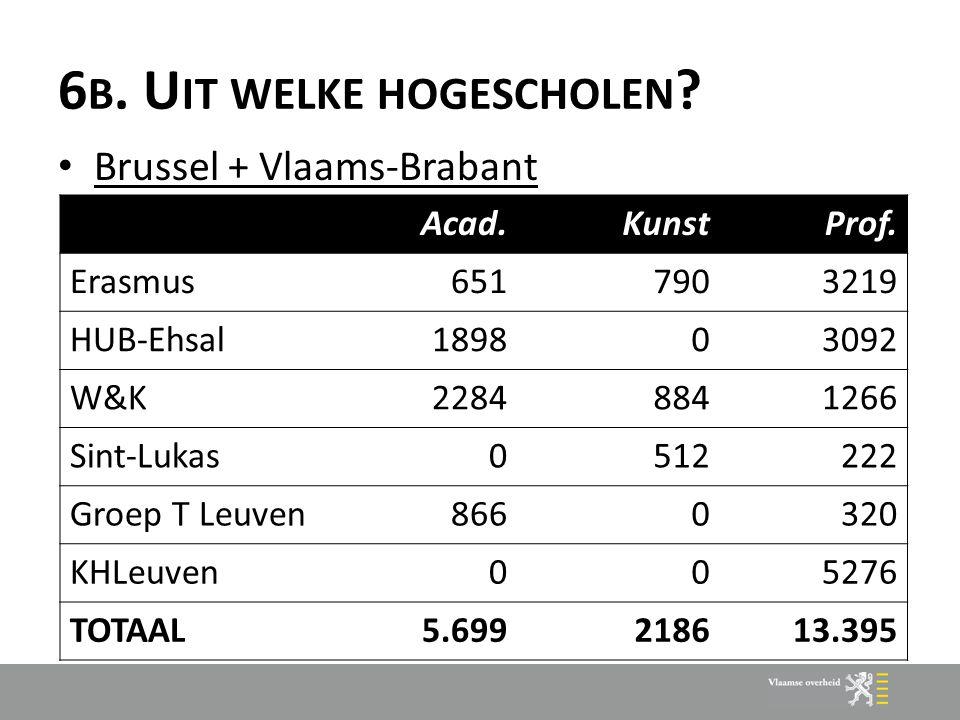 6 B. U IT WELKE HOGESCHOLEN ? Brussel + Vlaams-Brabant Acad.KunstProf. Erasmus6517903219 HUB-Ehsal189803092 W&K22848841266 Sint-Lukas0512222 Groep T L