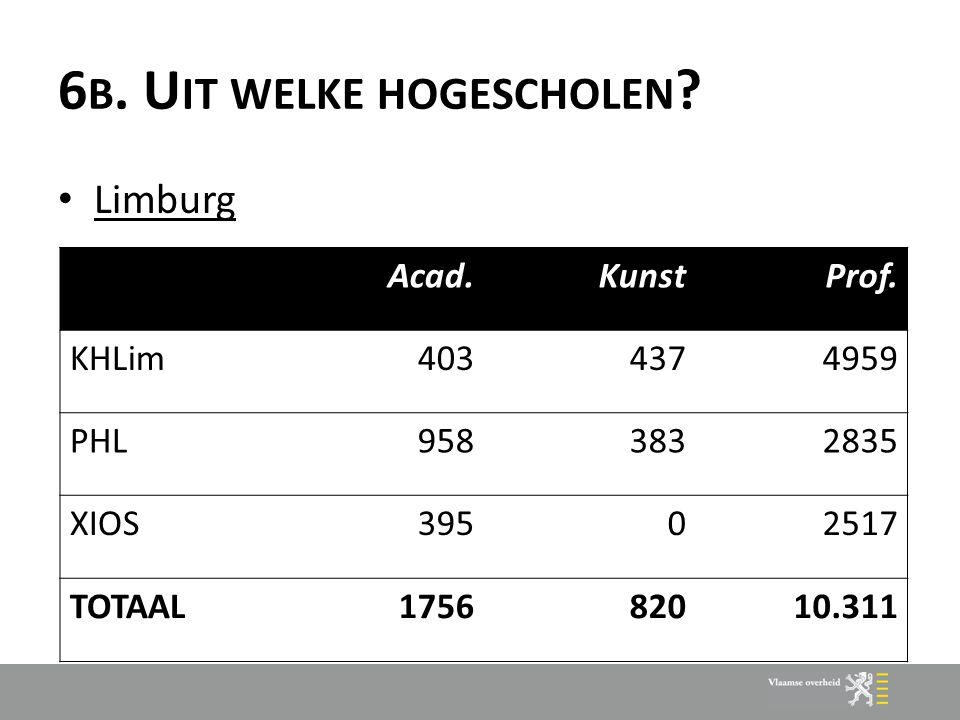 6 B. U IT WELKE HOGESCHOLEN ? Limburg Acad.KunstProf. KHLim4034374959 PHL9583832835 XIOS39502517 TOTAAL175682010.311