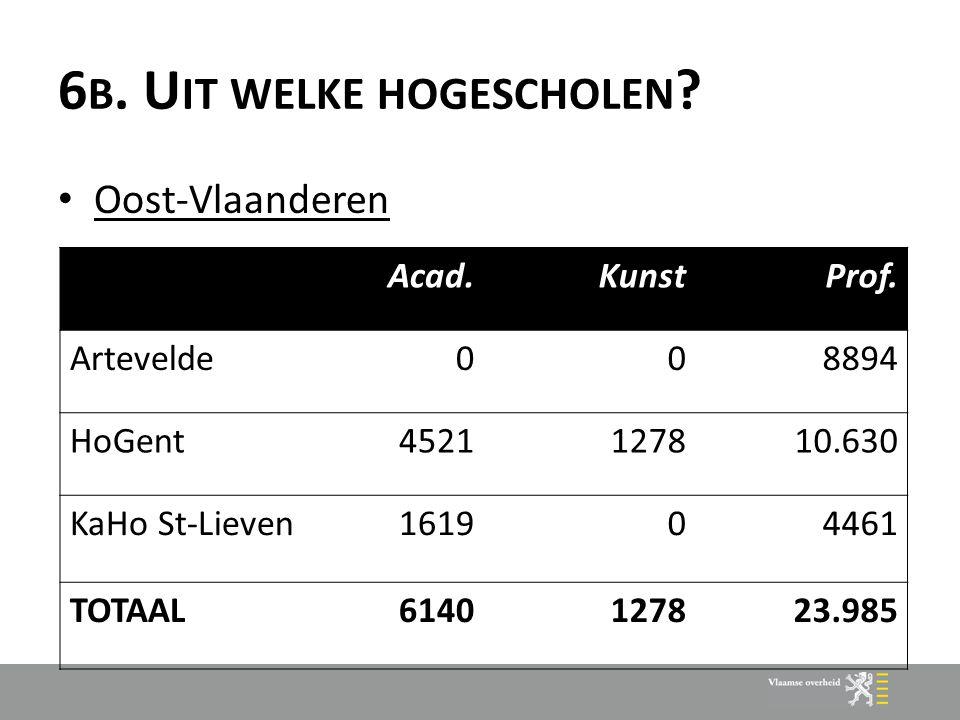 6 B. U IT WELKE HOGESCHOLEN . Oost-Vlaanderen Acad.KunstProf.