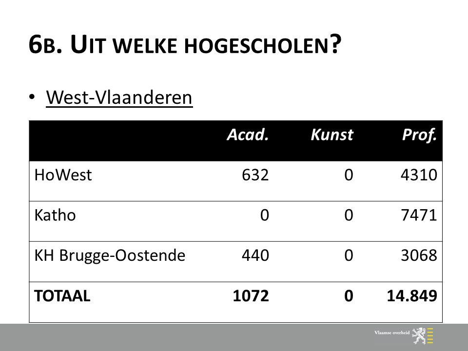 6 B. U IT WELKE HOGESCHOLEN ? West-Vlaanderen Acad.KunstProf. HoWest63204310 Katho007471 KH Brugge-Oostende44003068 TOTAAL1072014.849