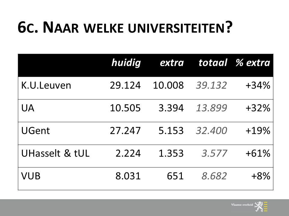 6 C. N AAR WELKE UNIVERSITEITEN ? huidigextratotaal% extra K.U.Leuven29.12410.00839.132+34% UA10.5053.39413.899+32% UGent27.2475.15332.400+19% UHassel