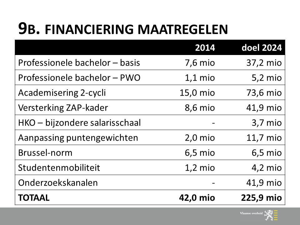 9 B. FINANCIERING MAATREGELEN 2014doel 2024 Professionele bachelor – basis7,6 mio37,2 mio Professionele bachelor – PWO1,1 mio5,2 mio Academisering 2-c