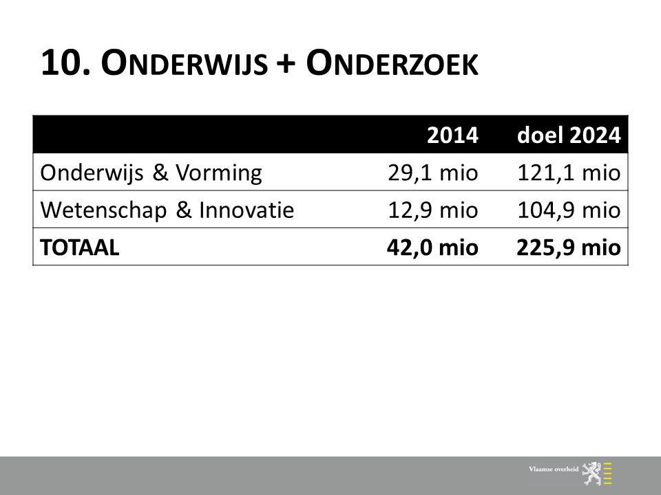 10. O NDERWIJS + O NDERZOEK 2014doel 2024 Onderwijs & Vorming29,1 mio121,1 mio Wetenschap & Innovatie12,9 mio104,9 mio TOTAAL42,0 mio225,9 mio
