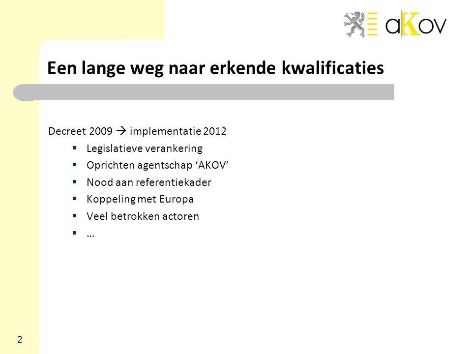 Een lange weg naar erkende kwalificaties Decreet 2009  implementatie 2012  Legislatieve verankering  Oprichten agentschap 'AKOV'  Nood aan referen
