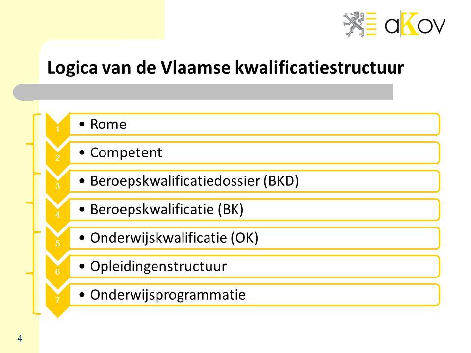 Logica van de Vlaamse kwalificatiestructuur 1 Rome 2 Competent 3 Beroepskwalificatiedossier (BKD) 4 Beroepskwalificatie (BK) 5 Onderwijskwalificatie (