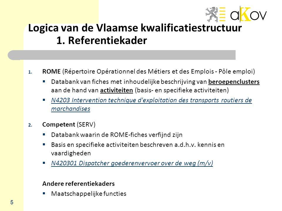 Logica van de Vlaamse kwalificatiestructuur 1. Referentiekader 1. ROME (Répertoire Opérationnel des Métiers et des Emplois - Pôle emploi)  Databank v