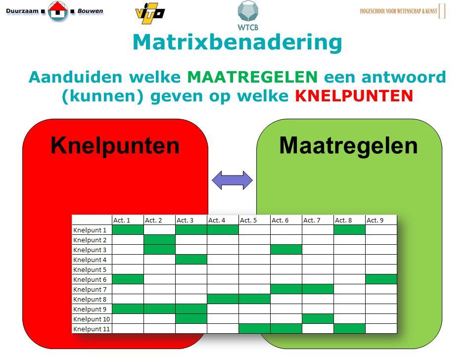 Matrixbenadering Aanduiden welke MAATREGELEN een antwoord (kunnen) geven op welke KNELPUNTEN 23 KnelpuntenMaatregelen