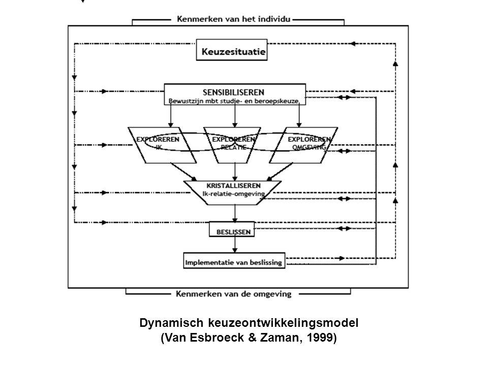 Dynamisch keuzeontwikkelingsmodel (Van Esbroeck & Zaman, 1999)
