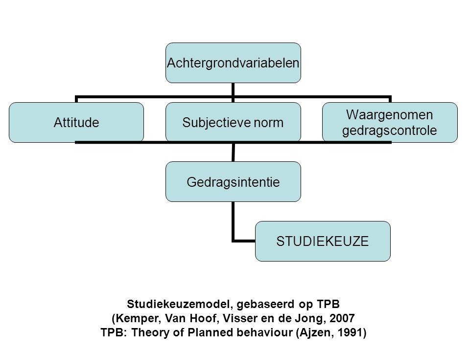 Studiekeuzemodel, gebaseerd op TPB (Kemper, Van Hoof, Visser en de Jong, 2007 TPB: Theory of Planned behaviour (Ajzen, 1991)
