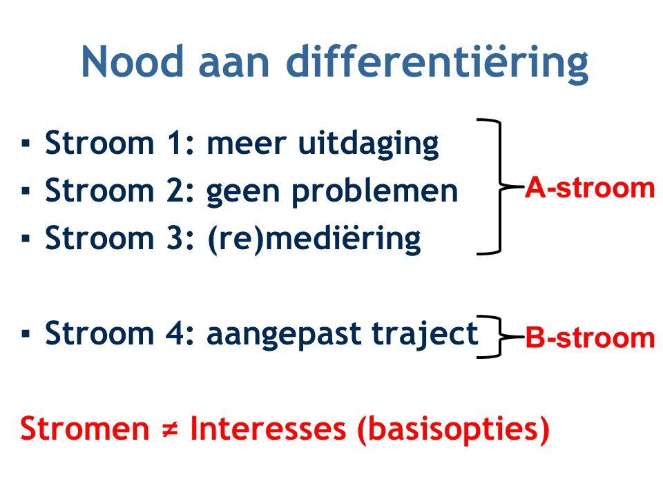 Nood aan differentiëring ▪Stroom 1: meer uitdaging ▪Stroom 2: geen problemen ▪Stroom 3: (re)mediëring ▪Stroom 4: aangepast traject Stromen ≠ Interesse