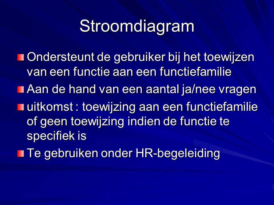 Stroomdiagram Ondersteunt de gebruiker bij het toewijzen van een functie aan een functiefamilie Aan de hand van een aantal ja/nee vragen uitkomst : toewijzing aan een functiefamilie of geen toewijzing indien de functie te specifiek is Te gebruiken onder HR-begeleiding