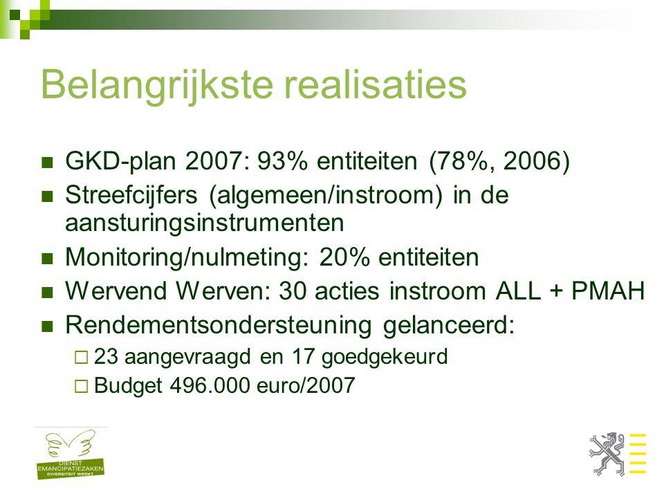 Belangrijkste realisaties GKD-plan 2007: 93% entiteiten (78%, 2006) Streefcijfers (algemeen/instroom) in de aansturingsinstrumenten Monitoring/nulmeti